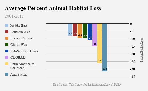 Between 2001 and 2011, every region of the world saw significant declines in suitable animal habitats. Habitat loss percentages ranged from 90.3% in Malaysia to 0% in Iceland. The global average was a 15% decline in just 10 years. (Graphic by Ester Wells)