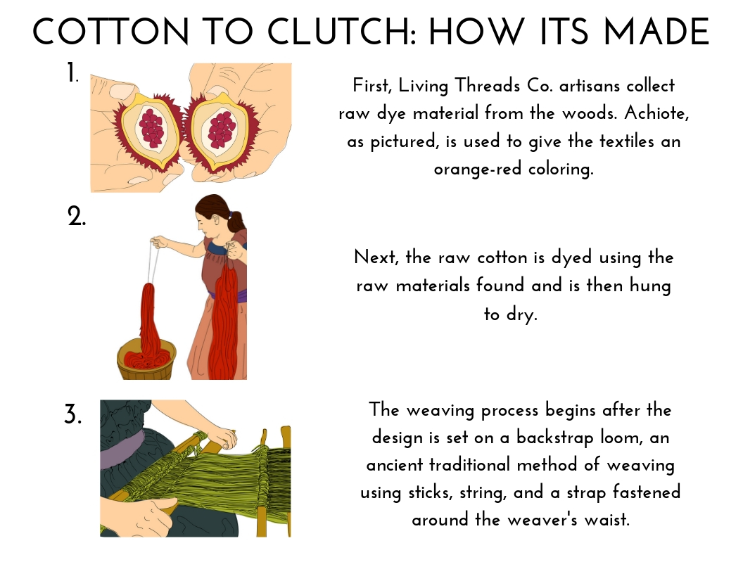 Cotton to Clutch: How Its Made