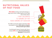 Fast Food: Nutrition Or Nightmare?