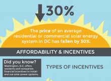 Going Solar in DC