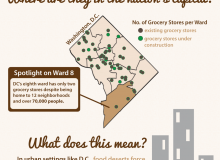 What Is A Food Desert?