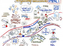 Storytelling + Innovation = Impact