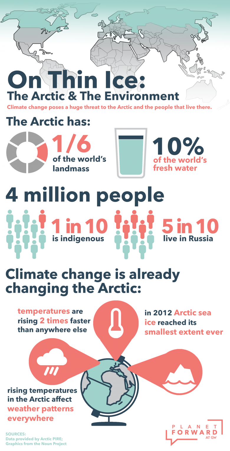 The Arctic is already facing huge threats and changes from climate change.