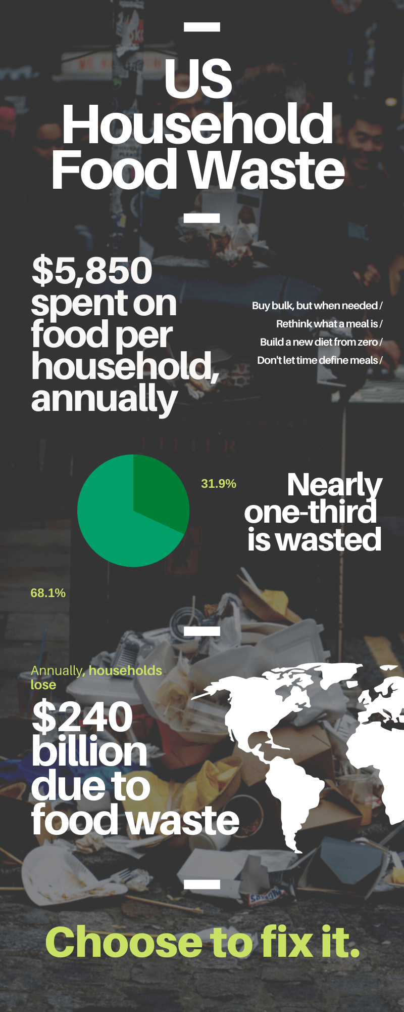 US Households waste approximately 1/3 of their food, learn how to reduce it