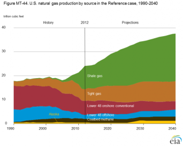 natural-gas-production_0.png