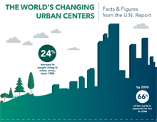 Infographic: The World's Changing Urban Centers