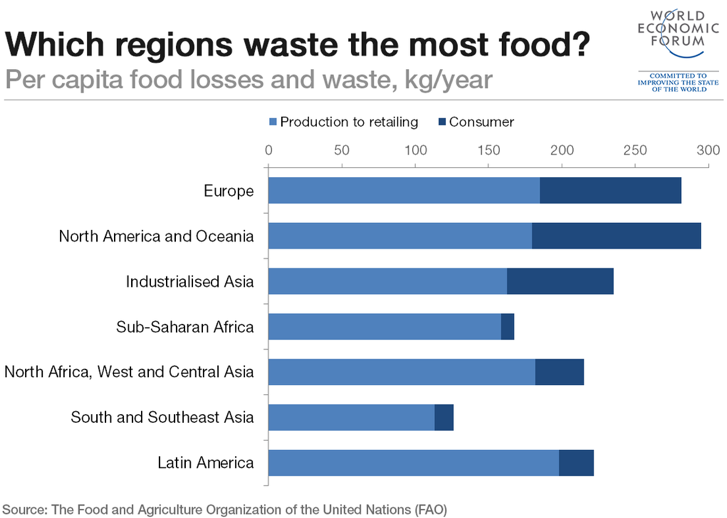 Food waste and loss by region from the World Economic Forum