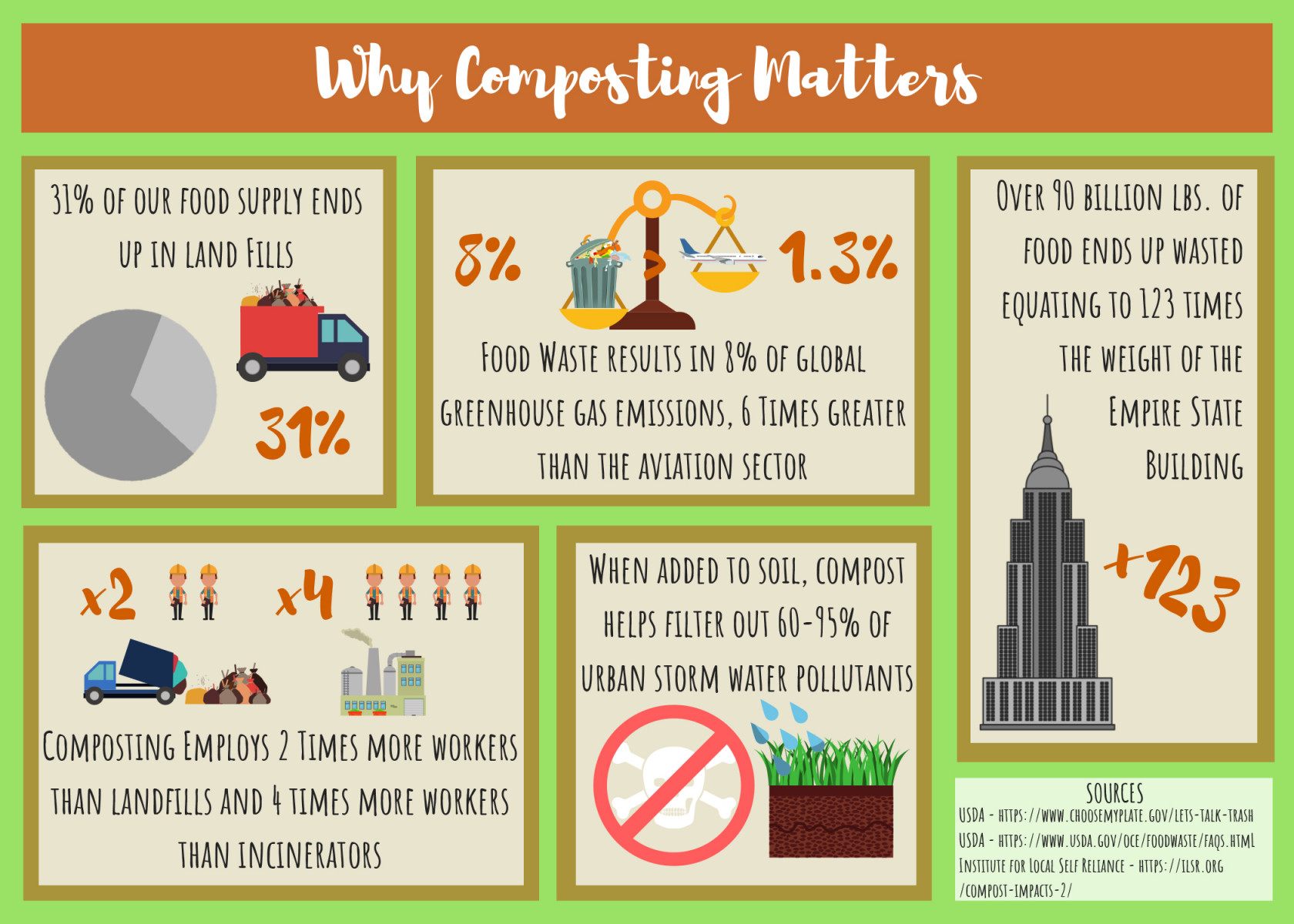 Why composting matters graphic