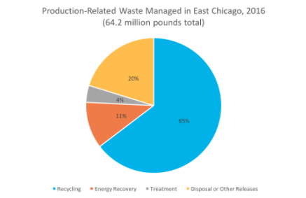 Production-Relate Waste pie chart