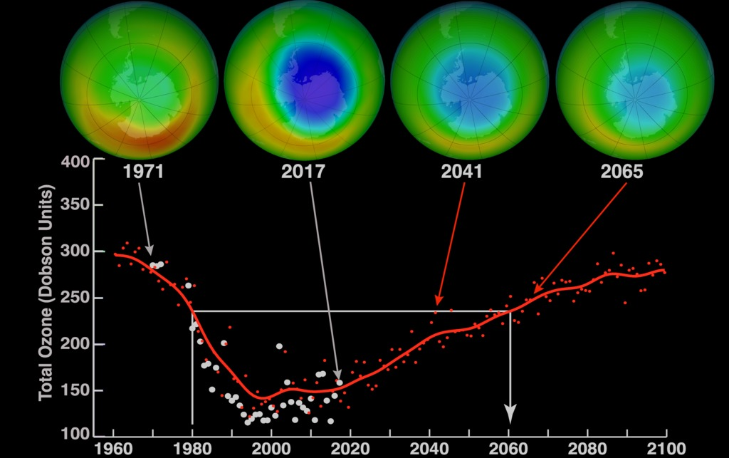 Images of environmental improvements in ozone hole